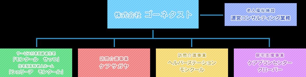 ゴーネクストの組織体制図